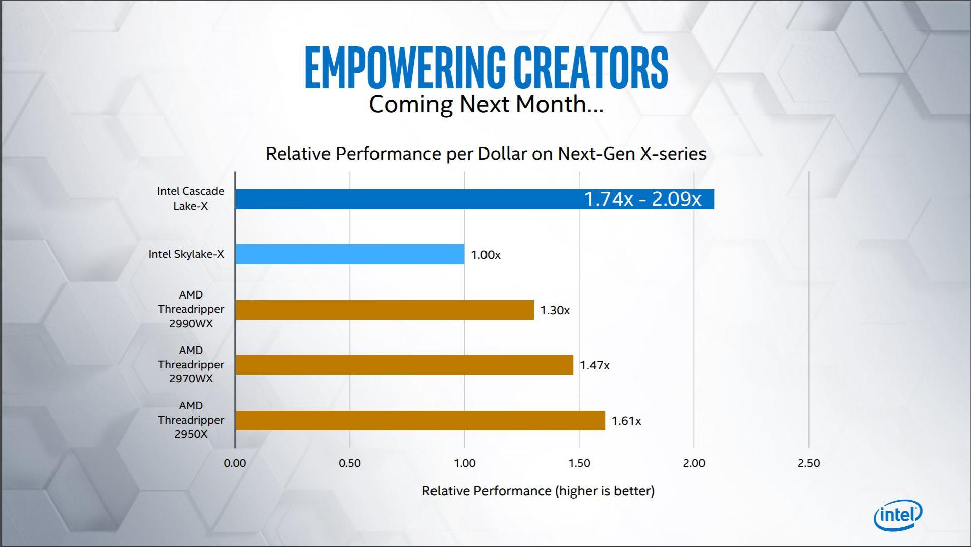 Intel 10X